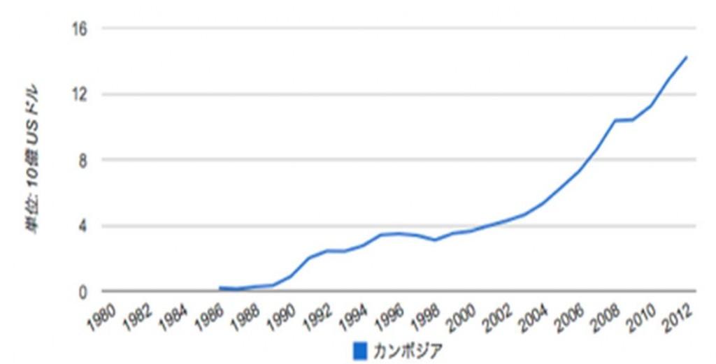 カンボジア経済成長率